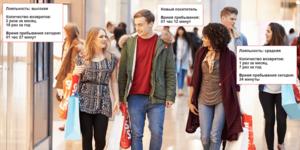 Автоматический анализ лояльности посетителей